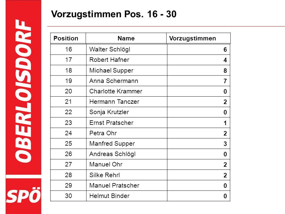 Vizebürgermeister & SPÖ Gemeinderäte ab 2012 Vizebürgermeister & Gemeinderatsvorstand Ing.