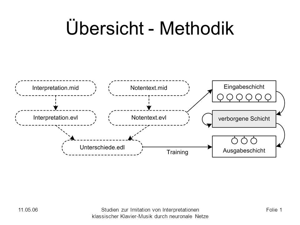11.05.06Studien zur Imitation von Interpretationen klassischer Klavier-Musik durch neuronale Netze Folie 1 Übersicht - Methodik