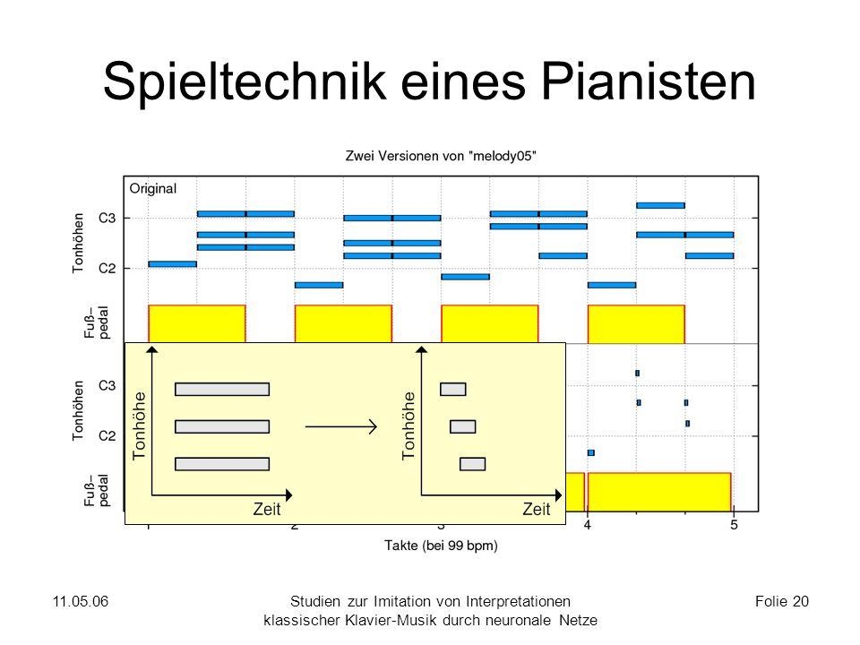 11.05.06Studien zur Imitation von Interpretationen klassischer Klavier-Musik durch neuronale Netze Folie 20 Spieltechnik eines Pianisten