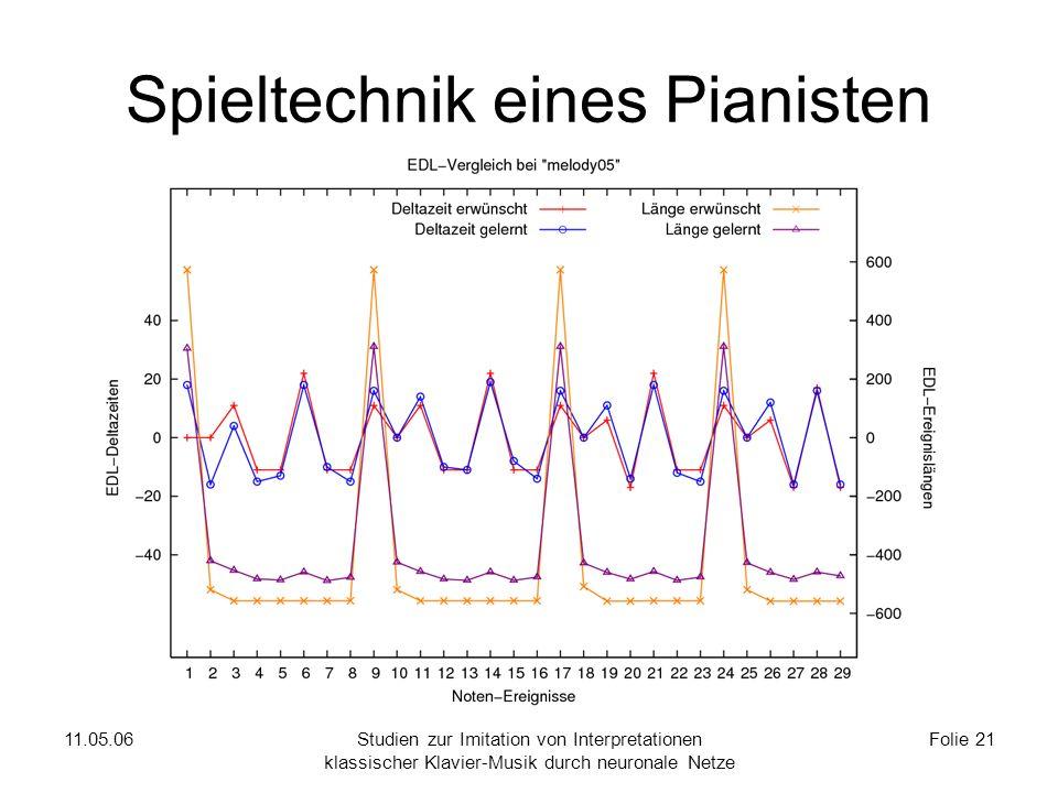 11.05.06Studien zur Imitation von Interpretationen klassischer Klavier-Musik durch neuronale Netze Folie 21 Spieltechnik eines Pianisten
