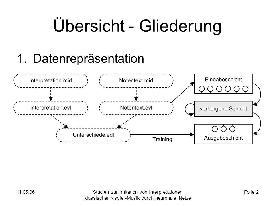 11.05.06Studien zur Imitation von Interpretationen klassischer Klavier-Musik durch neuronale Netze Folie 2 Übersicht - Gliederung 1.Datenrepräsentation 2.Grundlagen zu neuronalen Netzen 3.Datenbeschaffung 4.Ergebnisse