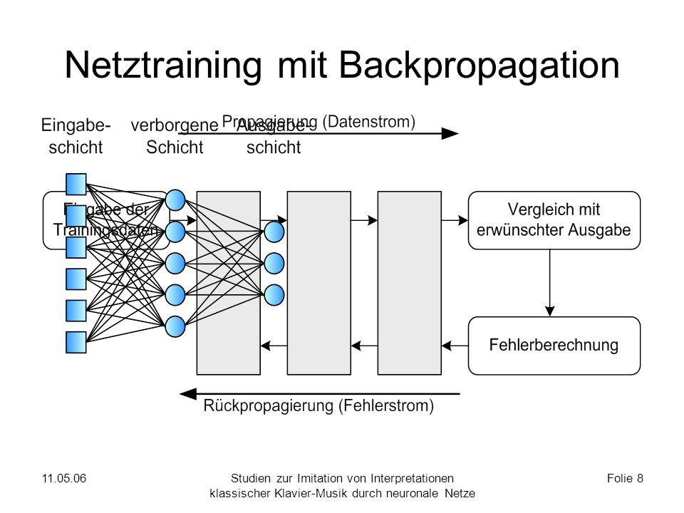 11.05.06Studien zur Imitation von Interpretationen klassischer Klavier-Musik durch neuronale Netze Folie 8 Netztraining mit Backpropagation