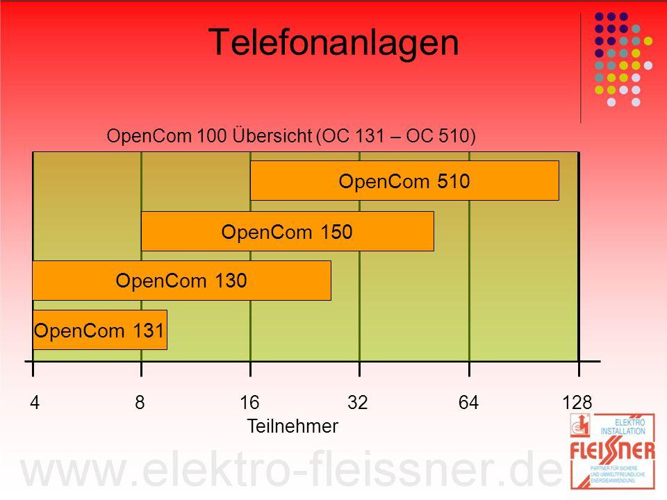 Telefonanlagen OpenCom 100 Übersicht (OC 131 – OC 510) OpenCom 131 OpenCom 130 OpenCom 150 OpenCom 510 41286481632 Teilnehmer