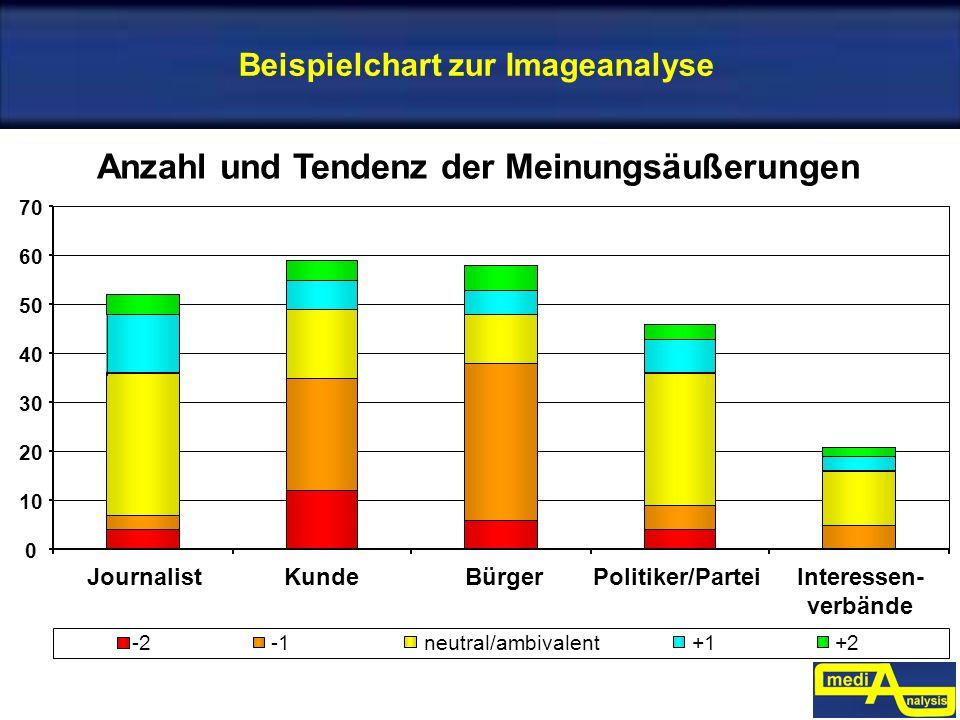 Beispielchart zur Imageanalyse Anzahl und Tendenz der Meinungsäußerungen 0 10 20 30 40 50 60 70 JournalistKundeBürgerPolitiker/Partei Interessen- verb