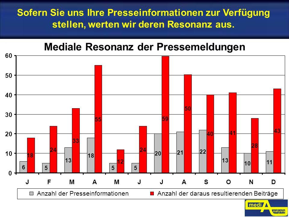 Sofern Sie uns Ihre Presseinformationen zur Verfügung stellen, werten wir deren Resonanz aus. 0 10 20 30 40 50 60 JFMAMJJASOND Anzahl der Presseinform
