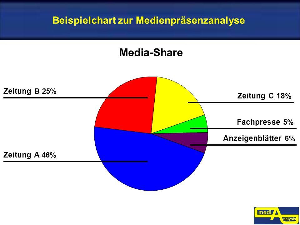 Beispielchart zur Medienpräsenzanalyse Zeitung A 46% Zeitung B 25% Anzeigenblätter 6% Fachpresse 5% Zeitung C 18 % Media-Share