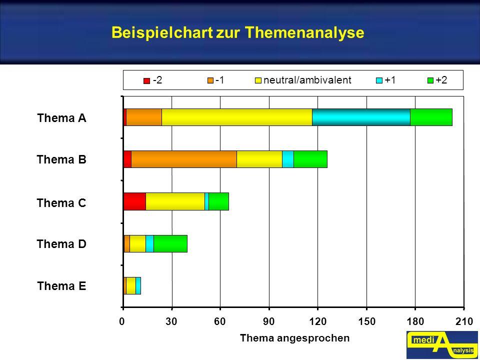 Beispielchart zur Themenanalyse Thema A 0306090120150180210 Thema angesprochen Thema B Thema C -2neutral/ambivalent+1+2 Thema D Thema E