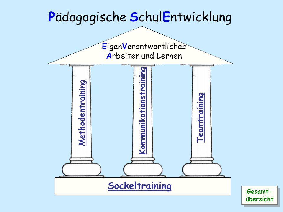 S P Ziel: Die Kooperation zwischen Kitas und Grundschulen auf unterschiedlichen Ebenen strukturell, inhaltlich und nachhaltig verbessern, um den Übergang für die Kinder optimal zu gestalten.