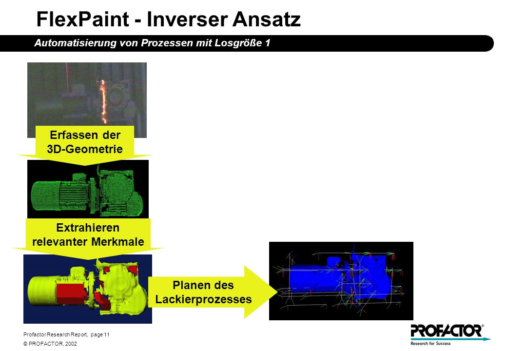 Profactor Research Report, page 11 © PROFACTOR, 2002 FlexPaint - Inverser Ansatz Automatisierung von Prozessen mit Losgröße 1 Erfassen der 3D-Geometri