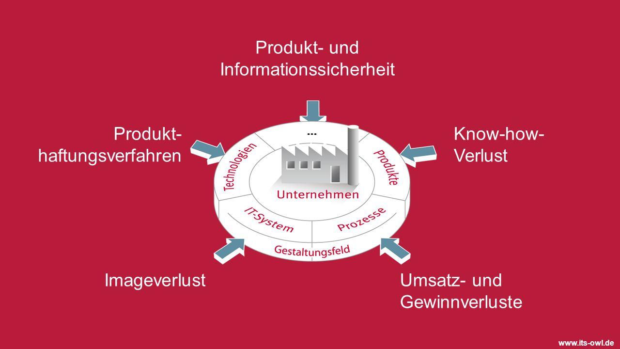 www.its-owl.de ImageverlustUmsatz- und Gewinnverluste Produkt- und Informationssicherheit Produkt- haftungsverfahren Know-how- Verlust