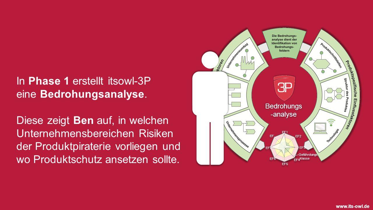 www.its-owl.de In Phase 1 erstellt itsowl-3P eine Bedrohungsanalyse. Diese zeigt Ben auf, in welchen Unternehmensbereichen Risiken der Produktpirateri