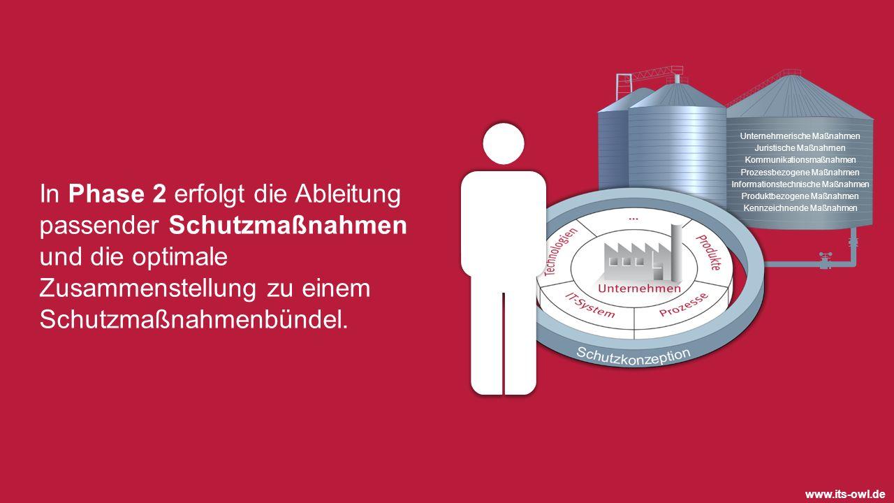 In Phase 2 erfolgt die Ableitung passender Schutzmaßnahmen und die optimale Zusammenstellung zu einem Schutzmaßnahmenbündel. Unternehmerische Maßnahme