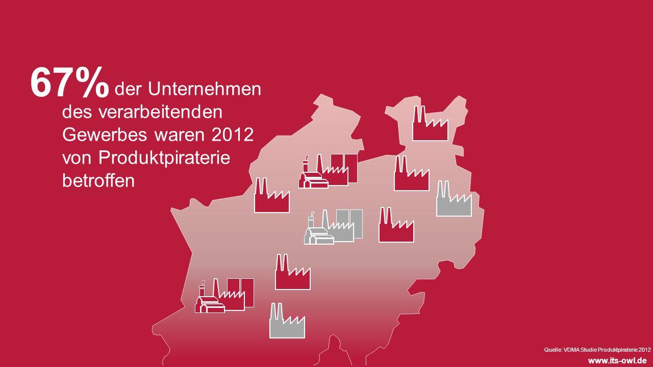 www.its-owl.de Quelle: VDMA Studie Produktpiraterie 2012 der Unternehmen des verarbeitenden Gewerbes waren 2012 von Produktpiraterie betroffen 67%