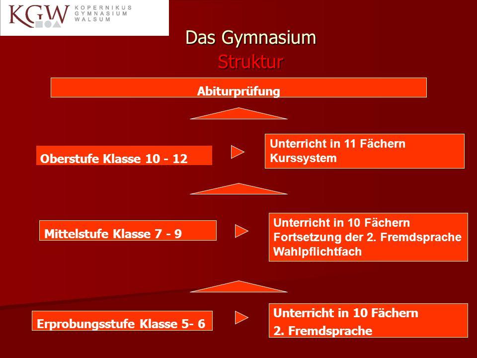 Das Gymnasium Struktur Erprobungsstufe Klasse 5- 6 Oberstufe Klasse 10 - 12 Unterricht in 10 Fächern 2.