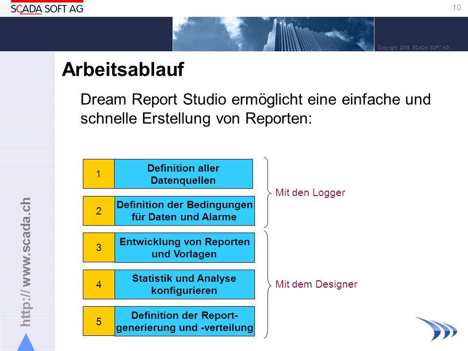 http:// www.scada.ch 10 Copyright 2005 SCADA SOFT AG Arbeitsablauf Dream Report Studio ermöglicht eine einfache und schnelle Erstellung von Reporten: