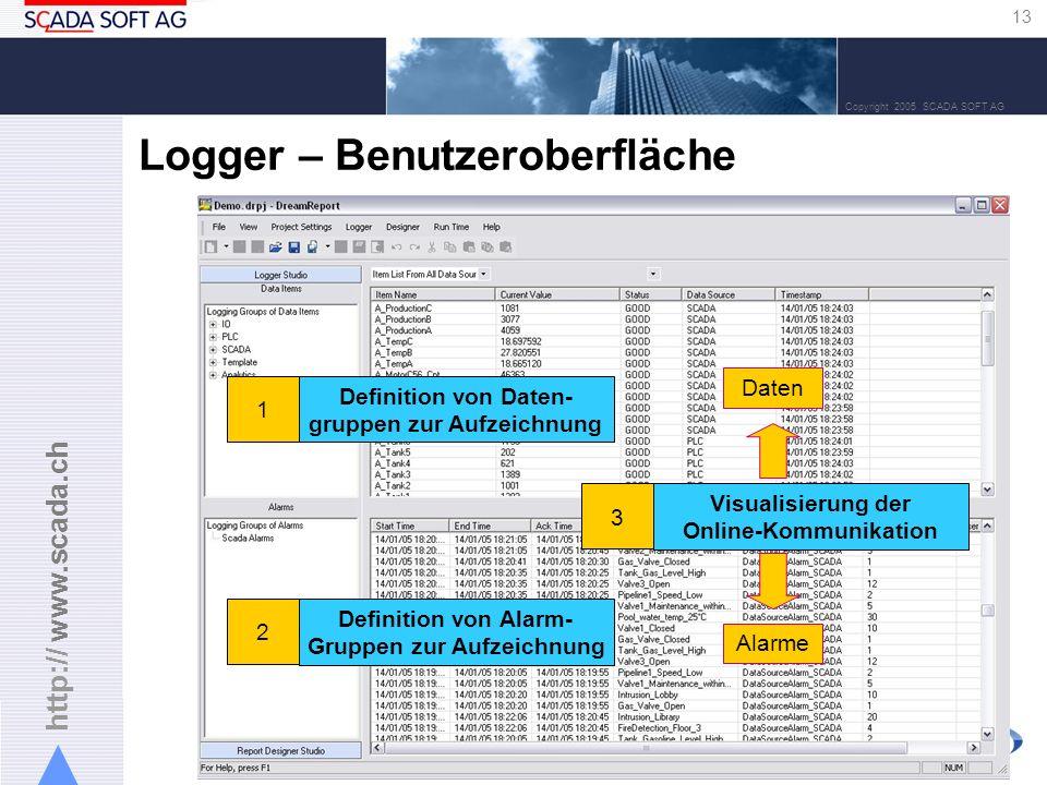 http:// www.scada.ch 13 Copyright 2005 SCADA SOFT AG Logger – Benutzeroberfläche Definition von Daten- gruppen zur Aufzeichnung 1 Definition von Alarm- Gruppen zur Aufzeichnung 2 Visualisierung der Online-Kommunikation 3 Daten Alarme