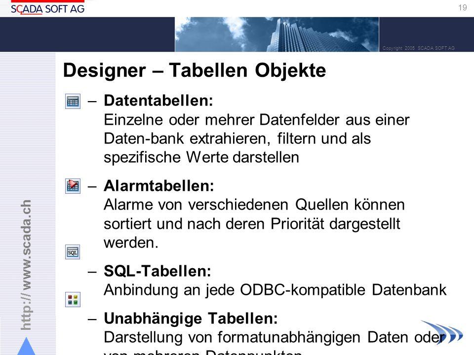 http:// www.scada.ch 19 Copyright 2005 SCADA SOFT AG Designer – Tabellen Objekte –Datentabellen: Einzelne oder mehrer Datenfelder aus einer Daten-bank