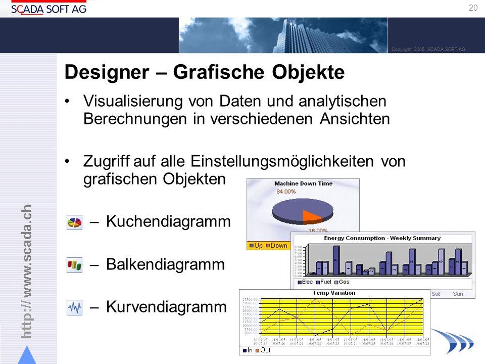 http:// www.scada.ch 20 Copyright 2005 SCADA SOFT AG Designer – Grafische Objekte Visualisierung von Daten und analytischen Berechnungen in verschiedenen Ansichten Zugriff auf alle Einstellungsmöglichkeiten von grafischen Objekten –Kuchendiagramm –Balkendiagramm –Kurvendiagramm