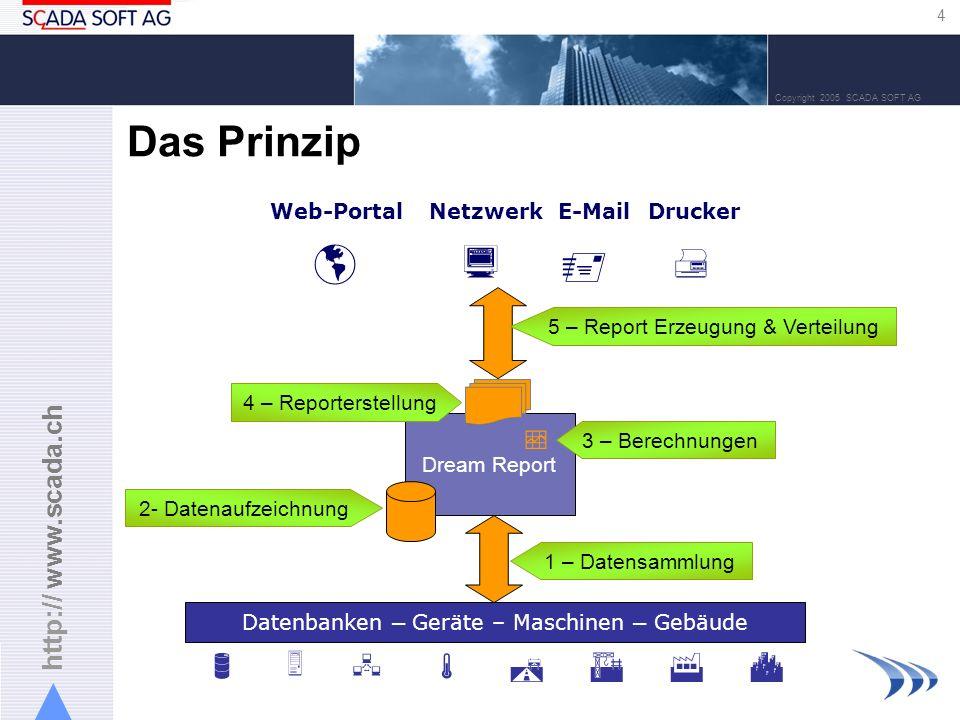 http:// www.scada.ch 4 Copyright 2005 SCADA SOFT AG Das Prinzip Datenbanken – Geräte – Maschinen – Gebäude Dream Report Web-PortalNetzwerkE-MailDrucke