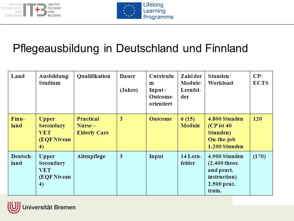 LandAusbildung/ Studium QualifikationDauer (Jahre) Curriculu m Input-/ Outcome- orientiert Zahl der Module/ Lernfel- der Stunden/ Workload CP/ ECTS Fi