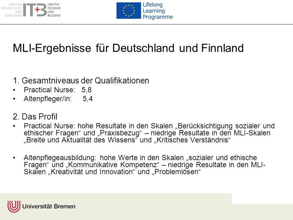 MLI-Ergebnisse für Deutschland und Finnland 1. Gesamtniveaus der Qualifikationen Practical Nurse: 5,8 Altenpfleger/in: 5,4 2. Das Profil Practical Nur