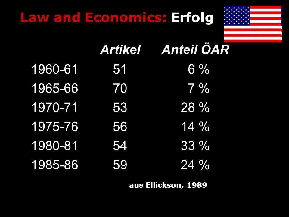Law and Economics: Erfolg ArtikelAnteil ÖAR 1960-6151 6 % 1965-6670 7 % 1970-715328 % 1975-765614 % 1980-815433 % 1985-865924 % aus Ellickson, 1989