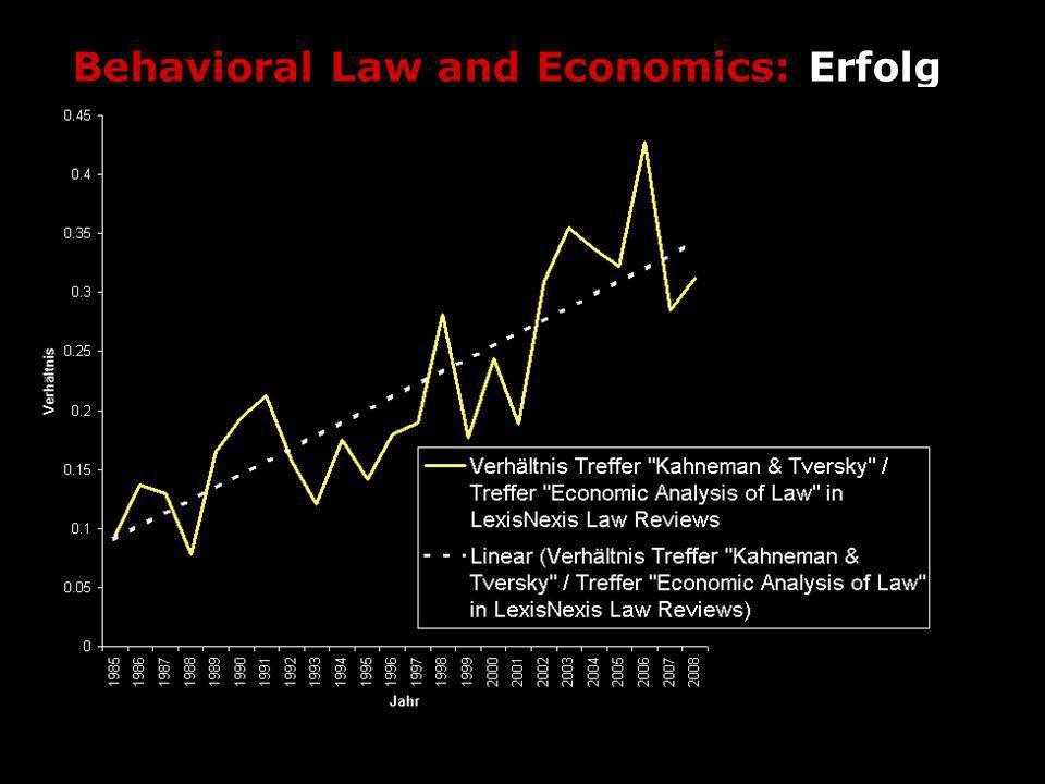 Behavioral Law and Economics: Erfolg