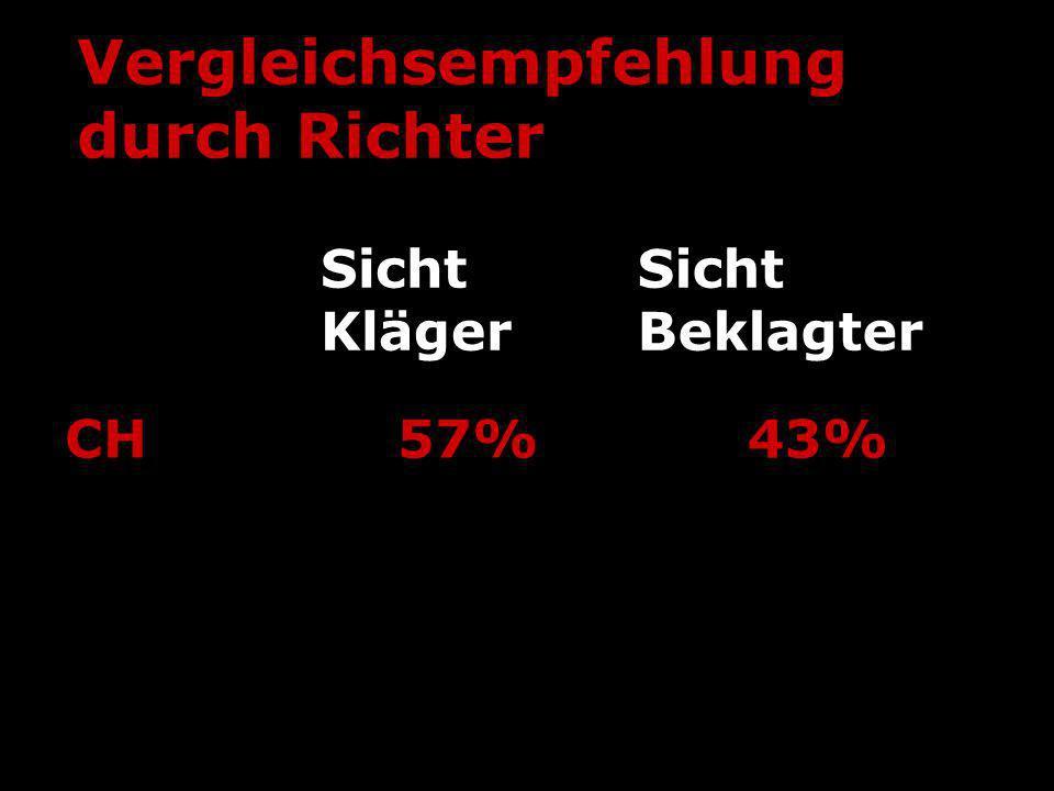 Vergleichsempfehlung durch Richter Sicht Kläger Sicht Beklagter CH57%43% USA40%25% ___