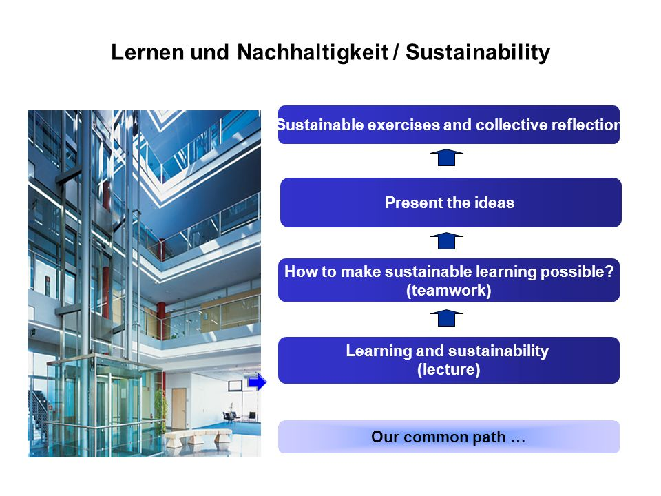 Learning and sustainability (lecture) How to make sustainable learning possible? (teamwork) Present the ideas Our common path … Sustainable exercises