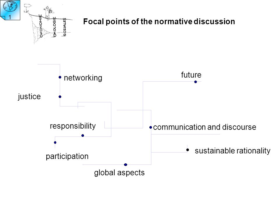 participation communication and discourse global aspects responsibility networking justice future Focal points of the normative discussion sustainable