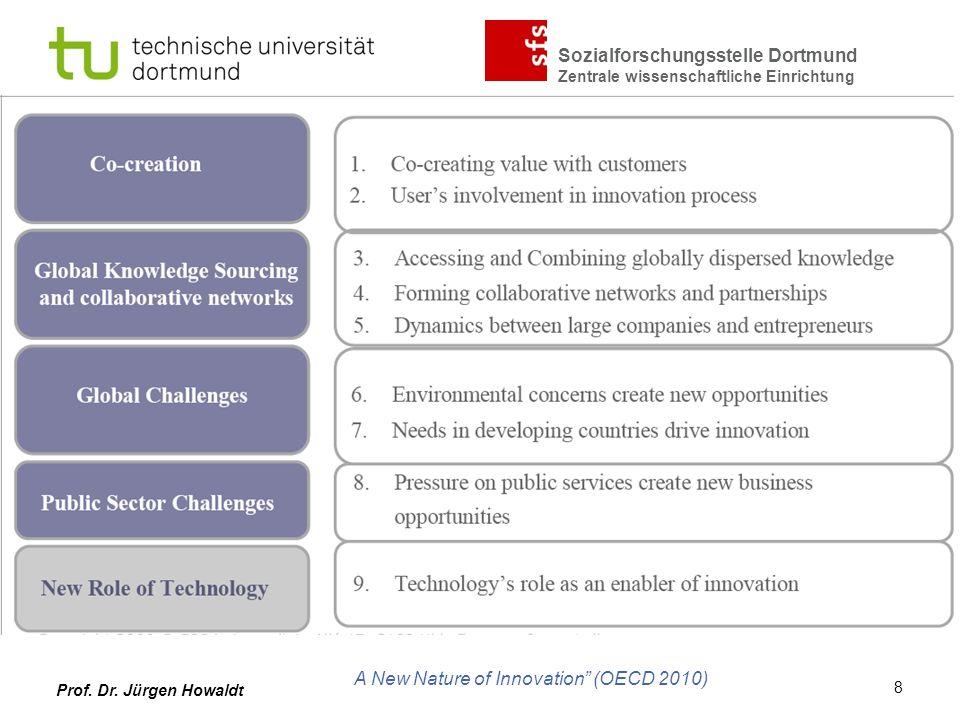 Sozialforschungsstelle Dortmund Zentrale wissenschaftliche Einrichtung Prof. Dr. Jürgen Howaldt A New Nature of Innovation (OECD 2010) 8