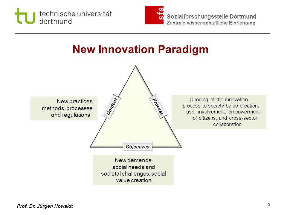 Sozialforschungsstelle Dortmund Zentrale wissenschaftliche Einrichtung Prof. Dr. Jürgen Howaldt New Innovation Paradigm Content Process Objectives New