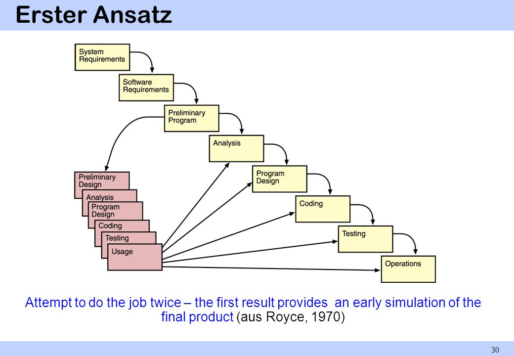 Erster Ansatz Attempt to do the job twice – the first result provides an early simulation of the final product (aus Royce, 1970) 30