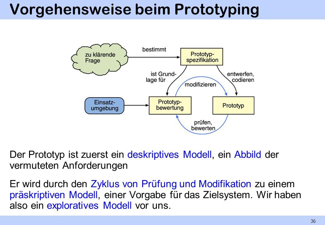 Vorgehensweise beim Prototyping Der Prototyp ist zuerst ein deskriptives Modell, ein Abbild der vermuteten Anforderungen Er wird durch den Zyklus von