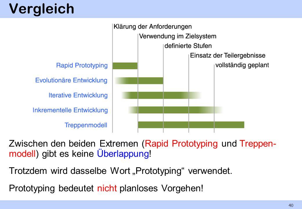 Vergleich Zwischen den beiden Extremen (Rapid Prototyping und Treppen- modell) gibt es keine Überlappung! Trotzdem wird dasselbe Wort Prototyping verw