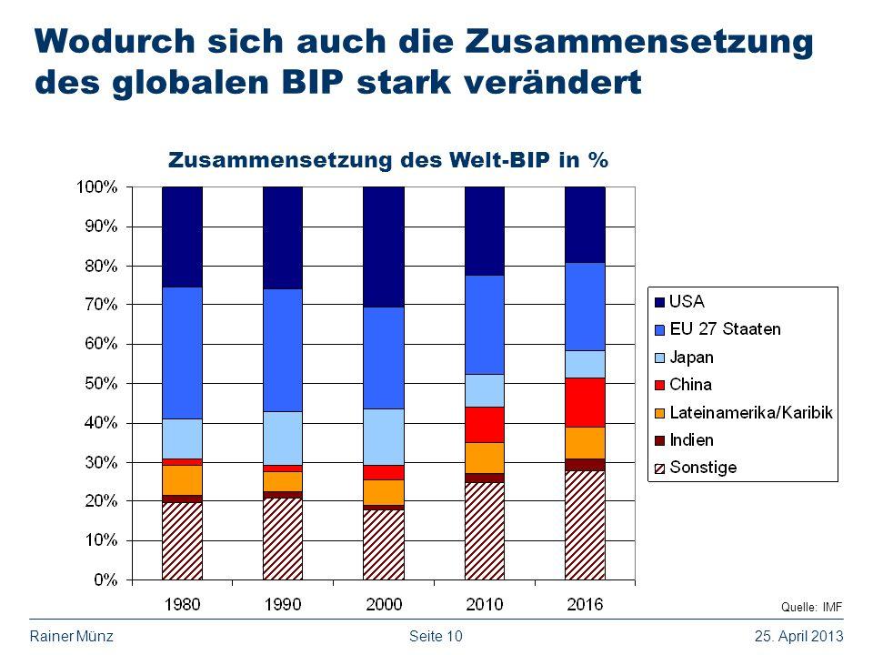 Seite 1025. April 2013Rainer Münz Wodurch sich auch die Zusammensetzung des globalen BIP stark verändert Zusammensetzung des Welt-BIP in % Quelle: IMF