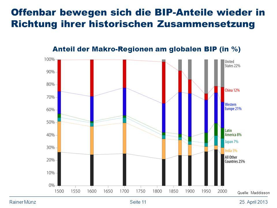 Seite 1125. April 2013Rainer Münz Anteil der Makro-Regionen am globalen BIP (in %) Offenbar bewegen sich die BIP-Anteile wieder in Richtung ihrer hist
