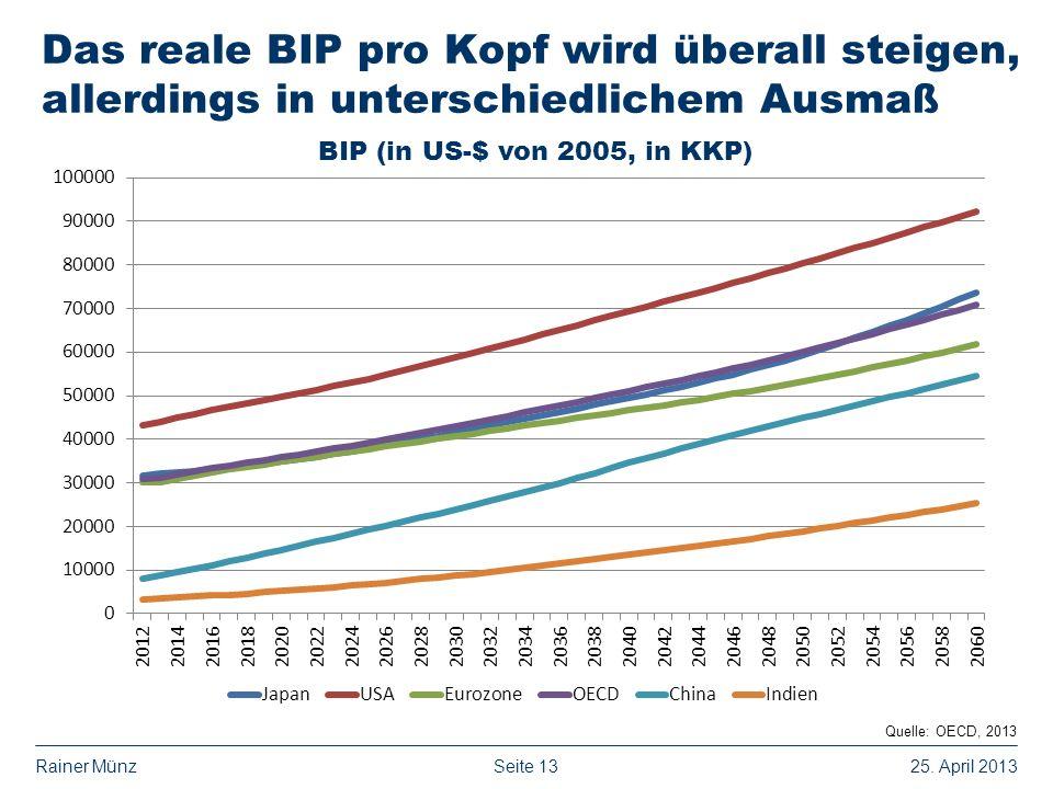 Seite 1325. April 2013Rainer Münz Das reale BIP pro Kopf wird überall steigen, allerdings in unterschiedlichem Ausmaß Quelle: OECD, 2013 BIP (in US-$