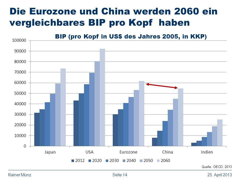 Seite 1425. April 2013Rainer Münz Die Eurozone und China werden 2060 ein vergleichbares BIP pro Kopf haben Quelle: OECD, 2013 BIP (pro Kopf in US$ des