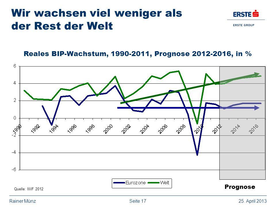Seite 1725. April 2013Rainer Münz Wir wachsen viel weniger als der Rest der Welt Reales BIP-Wachstum, 1990-2011, Prognose 2012-2016, in % Quelle: IWF