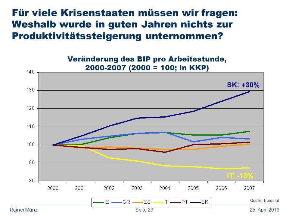 Seite 2325. April 2013Rainer Münz Für viele Krisenstaaten müssen wir fragen: Weshalb wurde in guten Jahren nichts zur Produktivitätssteigerung unterno