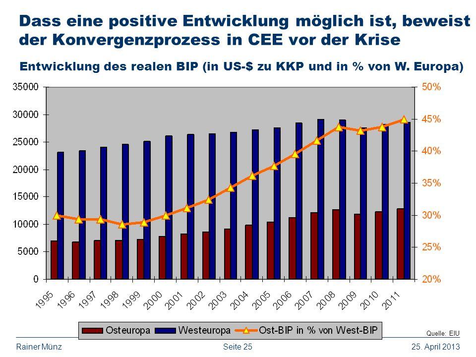 Seite 2525. April 2013Rainer Münz Dass eine positive Entwicklung möglich ist, beweist der Konvergenzprozess in CEE vor der Krise Quelle: EIU Entwicklu