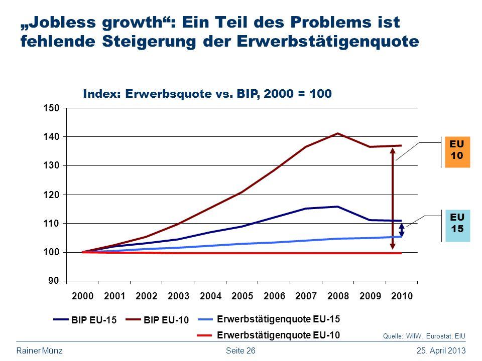 Seite 2625. April 2013Rainer Münz Jobless growth: Ein Teil des Problems ist fehlende Steigerung der Erwerbstätigenquote Quelle: WIIW, Eurostat, EIU EU