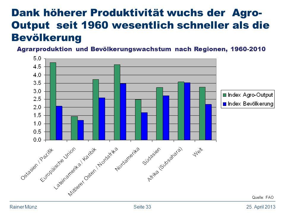 Seite 3325. April 2013Rainer Münz Dank höherer Produktivität wuchs der Agro- Output seit 1960 wesentlich schneller als die Bevölkerung Quelle: FAO Agr