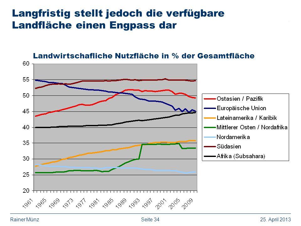 Seite 3425. April 2013Rainer Münz Langfristig stellt jedoch die verfügbare Landfläche einen Engpass dar Landwirtschafliche Nutzfläche in % der Gesamtf