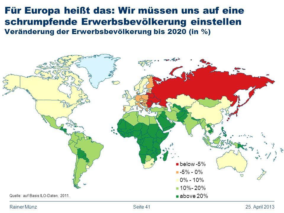 Seite 4125. April 2013Rainer Münz Für Europa heißt das: Wir müssen uns auf eine schrumpfende Erwerbsbevölkerung einstellen Veränderung der Erwerbsbevö