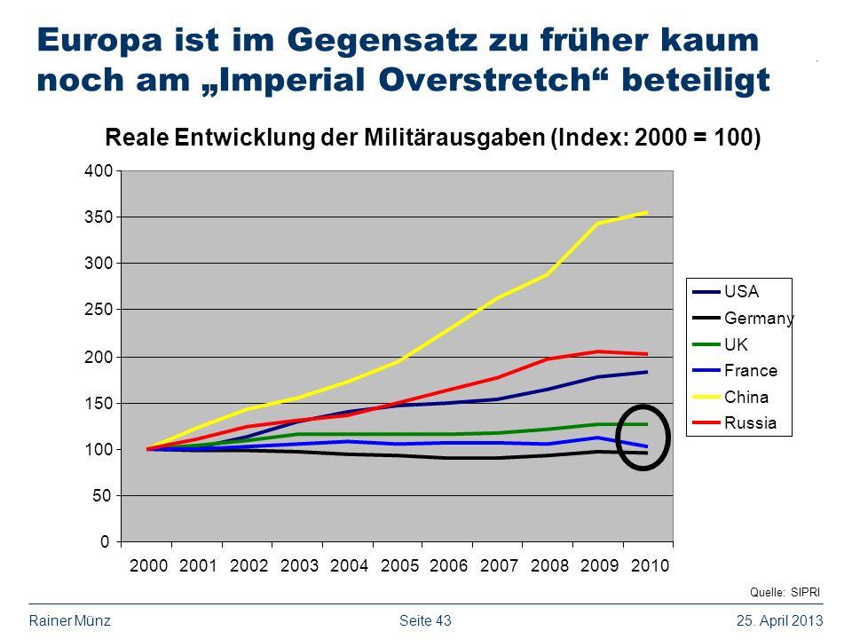 Seite 4325. April 2013Rainer Münz Europa ist im Gegensatz zu früher kaum noch am Imperial Overstretch beteiligt Reale Entwicklung der Militärausgaben
