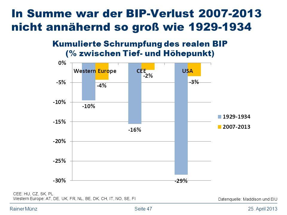 Seite 4725. April 2013Rainer Münz In Summe war der BIP-Verlust 2007-2013 nicht annähernd so groß wie 1929-1934 Datenquelle: Maddison und EIU CEE: HU,