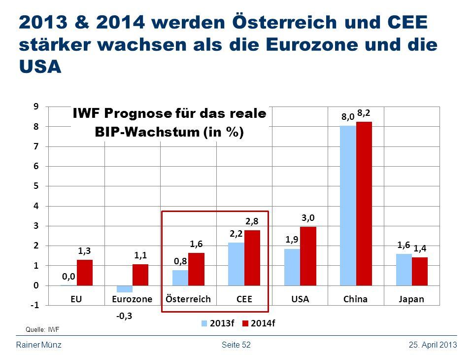 Seite 5225. April 2013Rainer Münz 2013 & 2014 werden Österreich und CEE stärker wachsen als die Eurozone und die USA Quelle: IWF