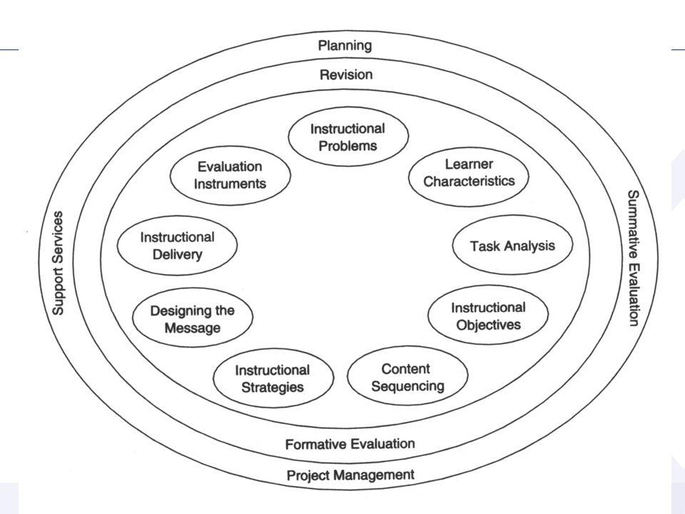 13.05.201215 Dr. P. Blumschein: Instructional Design - a Future Perspective for Education Instructional Design – Kemp Model
